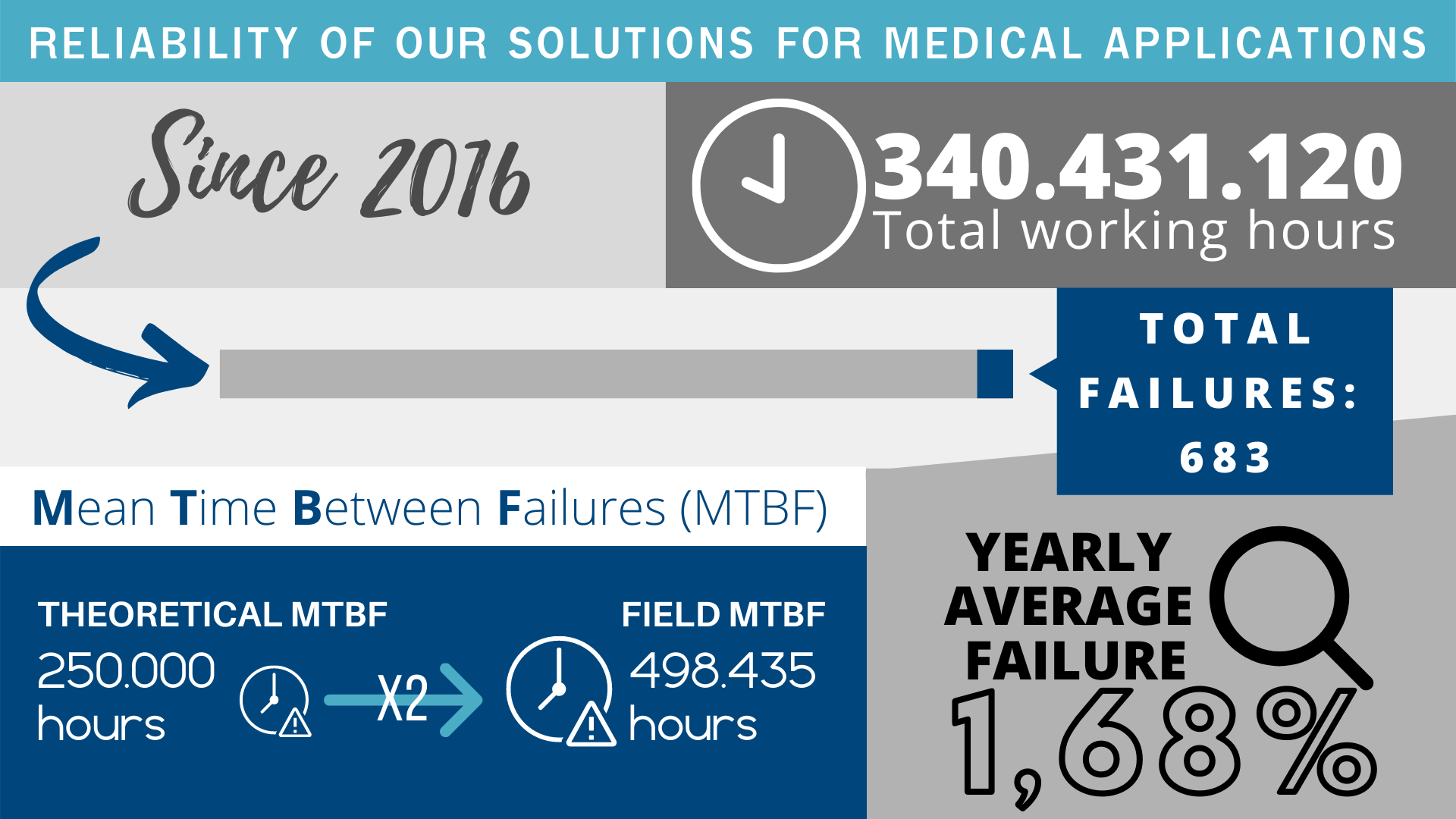 Reliability - Medical application